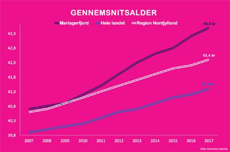 Gennemsnitsalderen eksploderer i Mariagerfjord