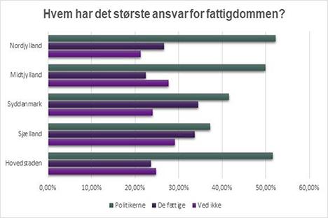 Nordjyderne: Politikerne har skabt fattigdommen